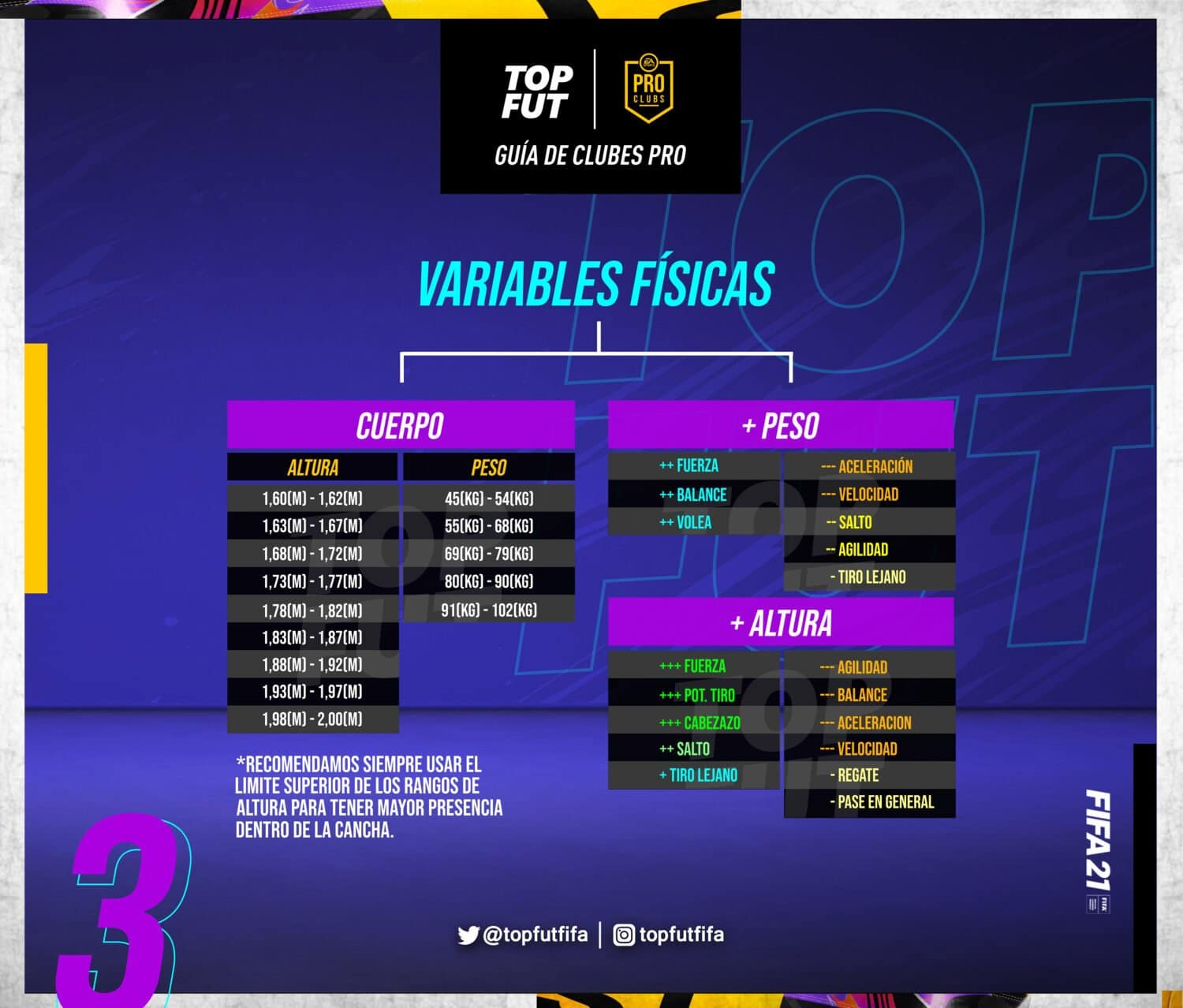 Variables Fisicas Clubes Pro FIFA 21